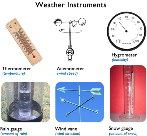 Weather instruments and their uses, Teach Kids, Barometer, hygrometer, anemometer